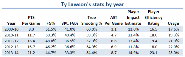 Ty Lawson's Stats by Year.png