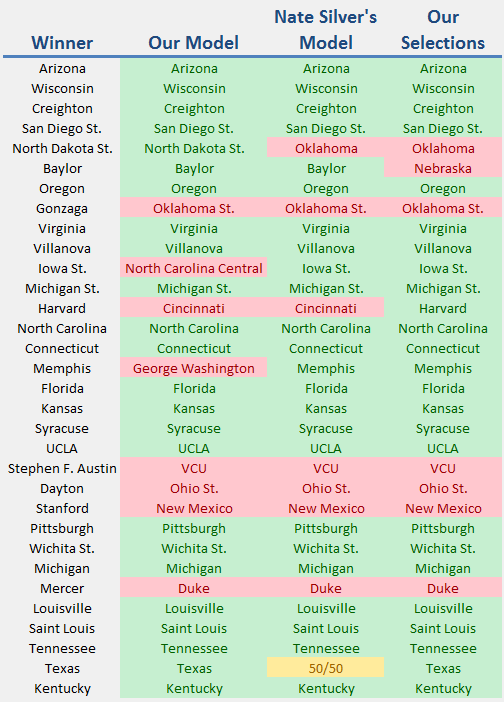 round of 64 results.png