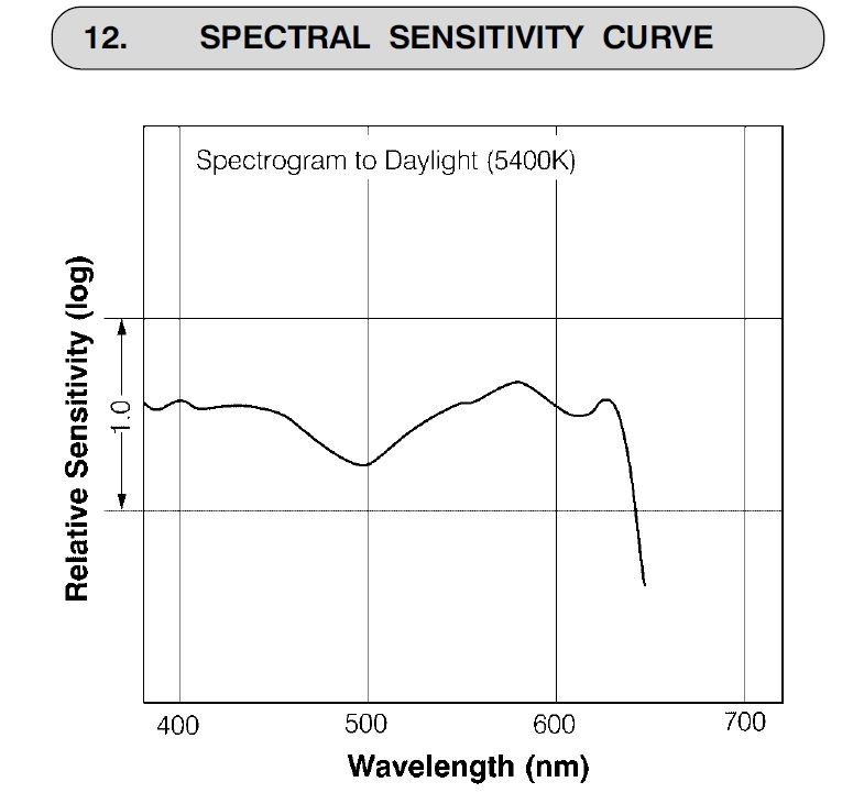 acros-100-spectral-sensitivity