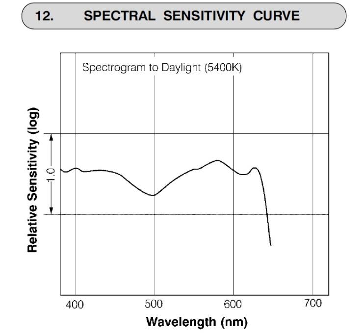 acros-100-spectral-sensitivity