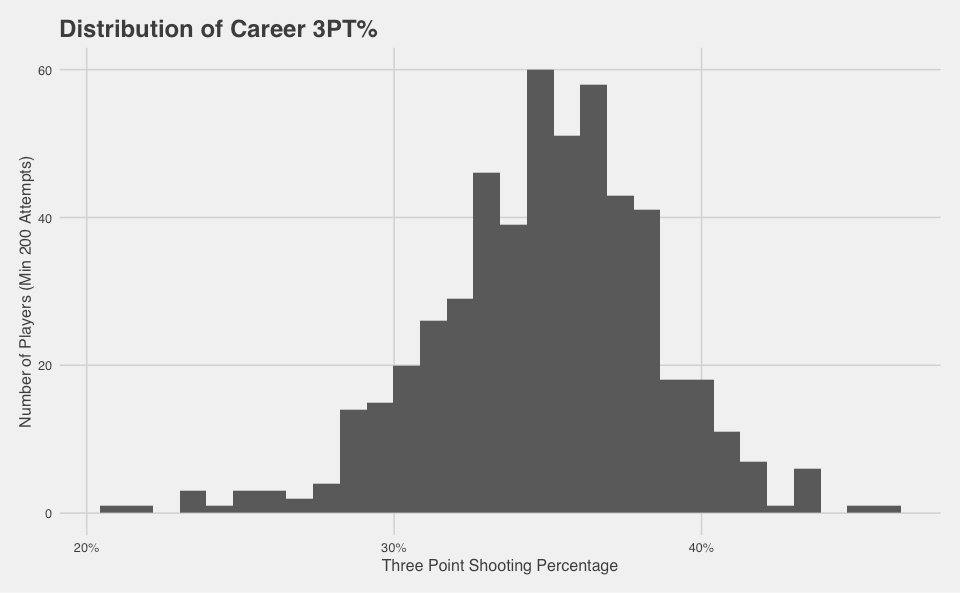 4_Dist_of_Career_Percentage.png