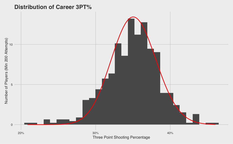 5_Dist_of_Career_Percentage_Fitted.png
